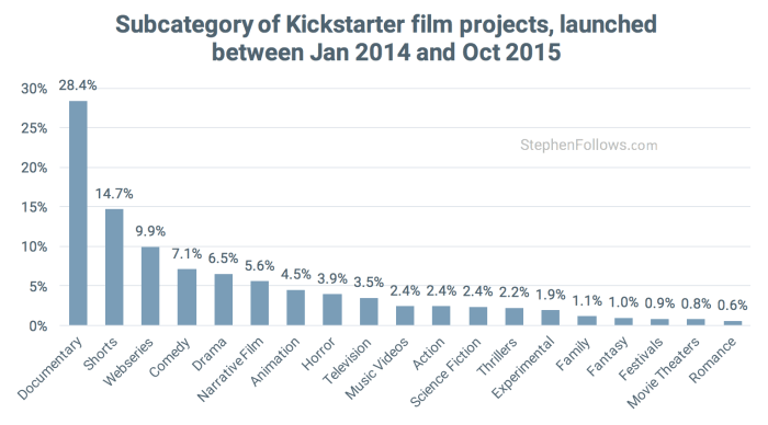 Categroies-of-Kickstarter-Film-crowdfunding-projects-700x388