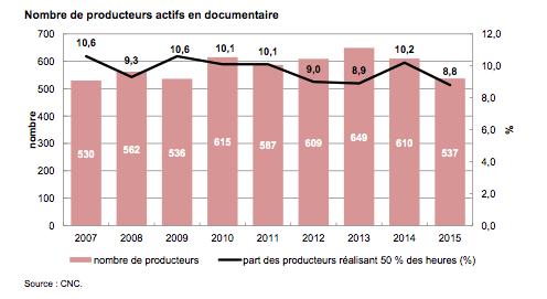 Baisse relativement importante du nombre de producteurs de documentaires.