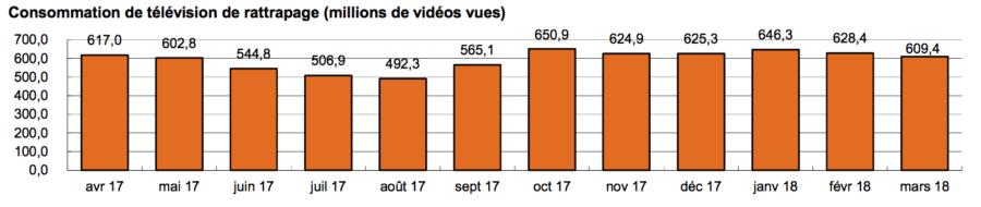 609,4 millions de vidéos visionnées (+3,8 % sur un an)