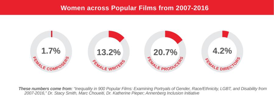 Présence des femmes dans les films populaires entre 2007 et 2016