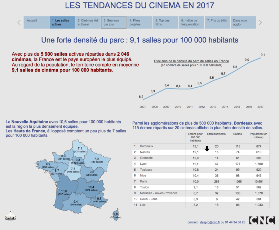 Salles actives de cinéma en France en 2017