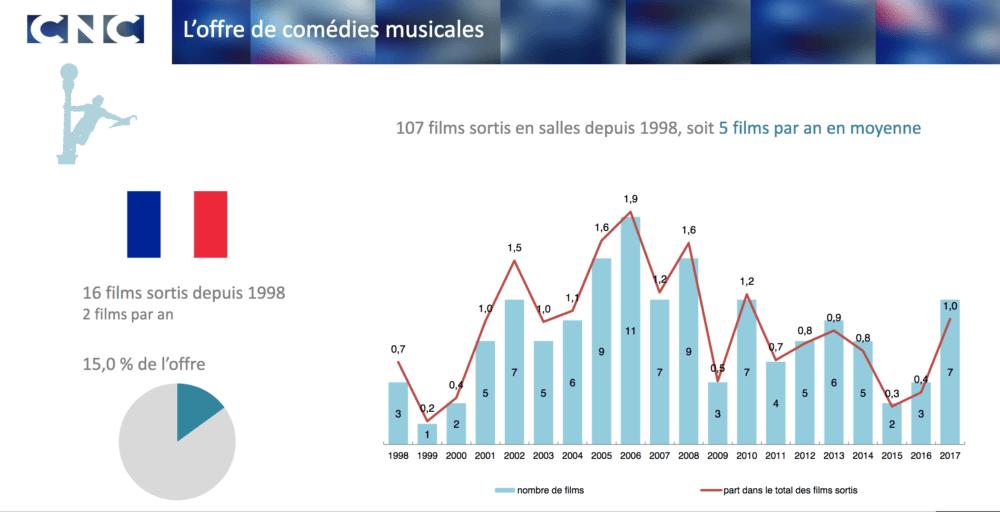 Offre comédies musicales