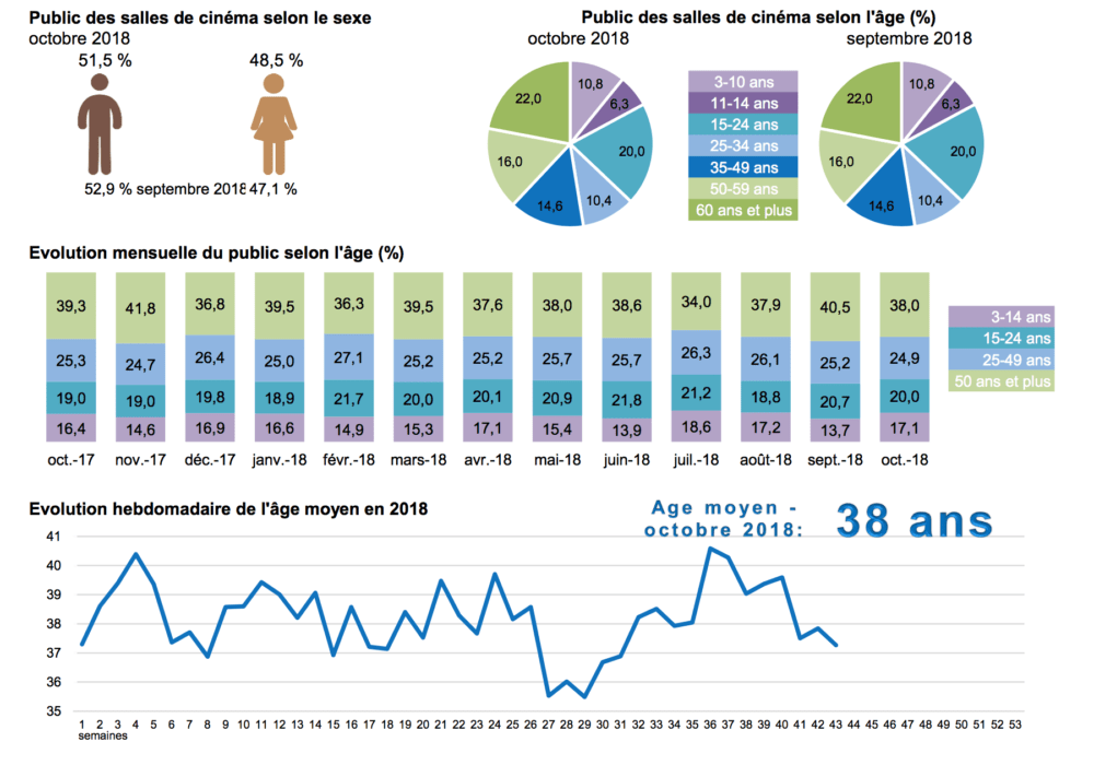 Baromètre du public des salles de cinéma en octobre 2018 (1)