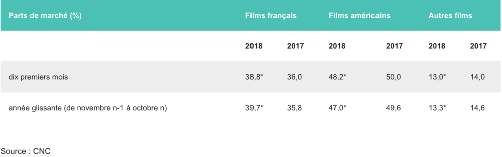 Fréquentation cinématographique en octobre 2018
