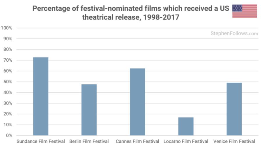 Diffusion films primés dans les salles américaines