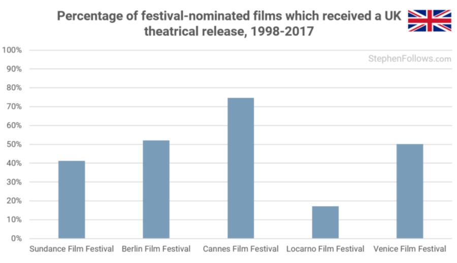 Diffusion films primés dans les salles britanniques