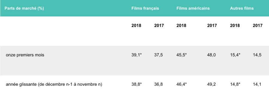 Fréquentation cinématographique, une hausse bienvenue en novembre 2018