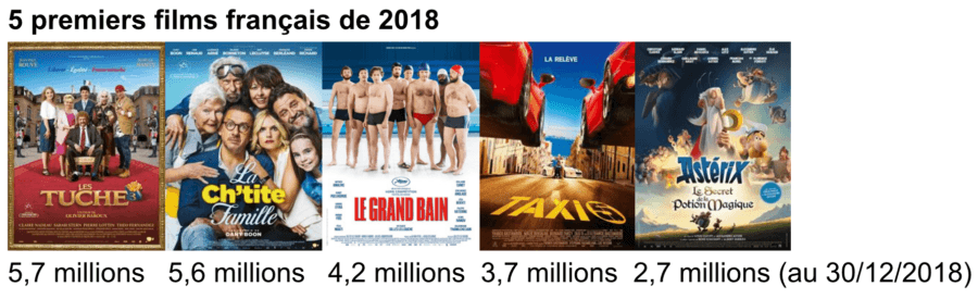 5 premier films français de 2018