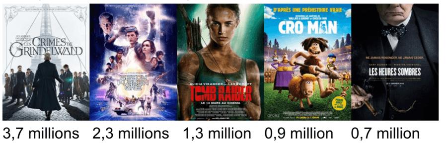 Entrées des films non français et non américains