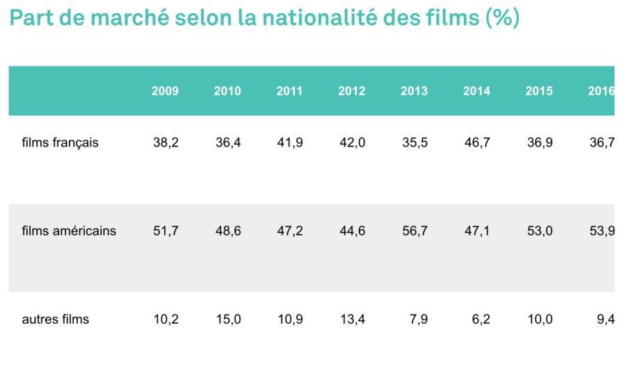 Part de marché selon la nationalité des films en 2018