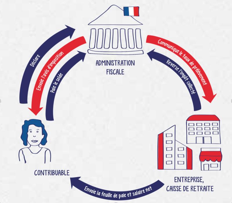 Prélèvement à la source (source - economie.gouv.fr)