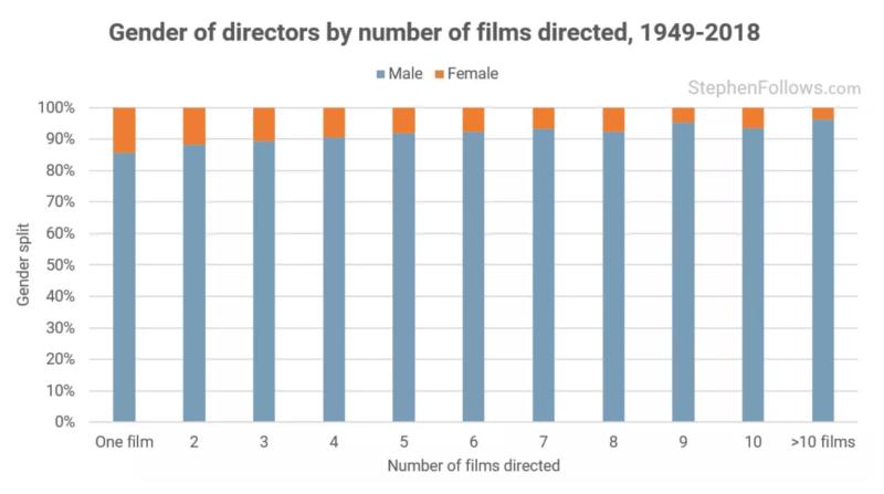 Hommes et femmes réalisateur films