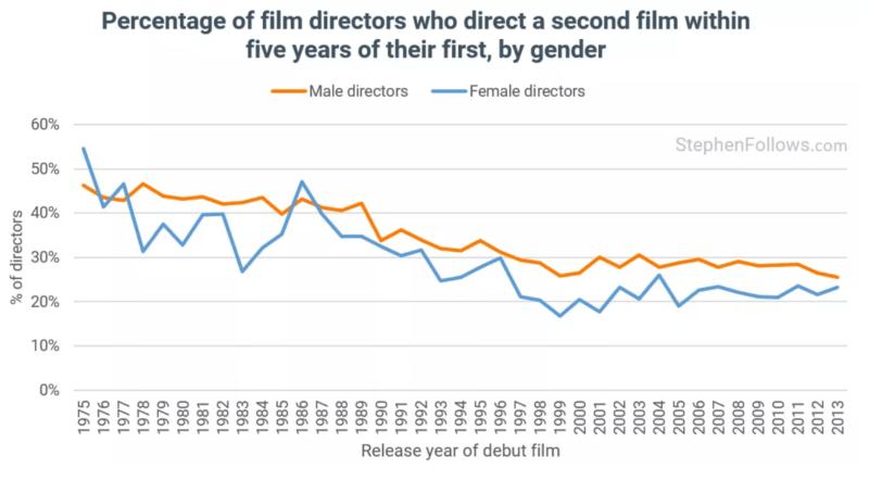 Second film homme femme 1975-2013