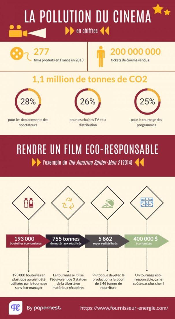 infographie cinéma écologie pollution