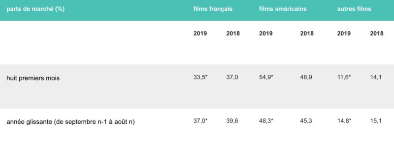 Fréquentation cinéma août 2019 - parts de marché