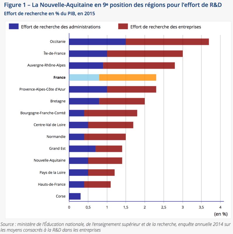 INSEE - Effort de recherche et développement en % du PIB, en 2015