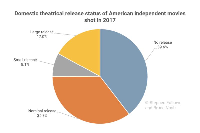 Films indépendants 2017 sur écran cinéma (Stephen Follows)