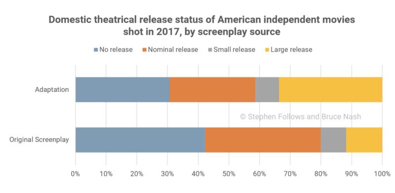 Films indépendants sur écran cinéma (Stephen Follows)