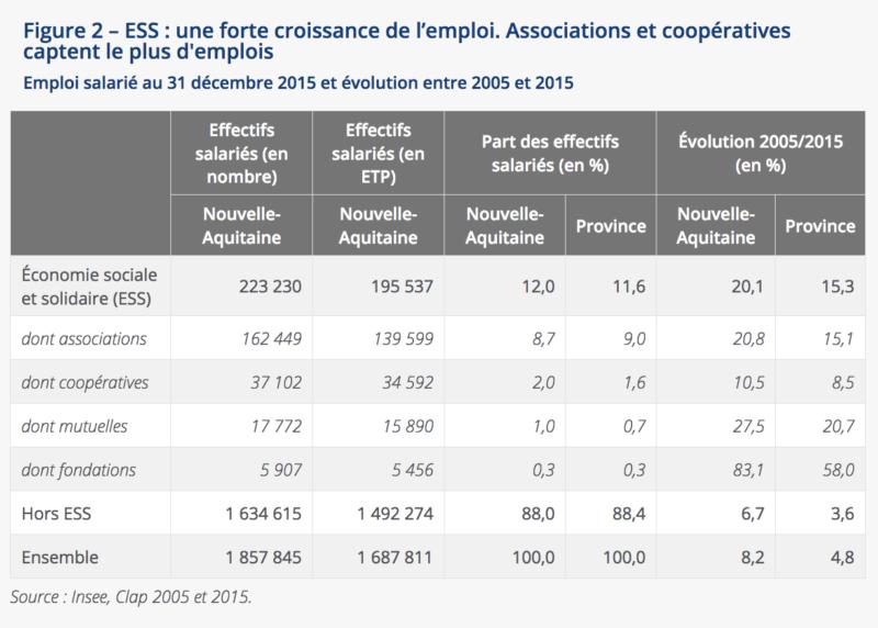 Emploi salarié au 31 décembre 2015 et évolution entre 2005 et 2015 Nouvelle-Aquitaine
