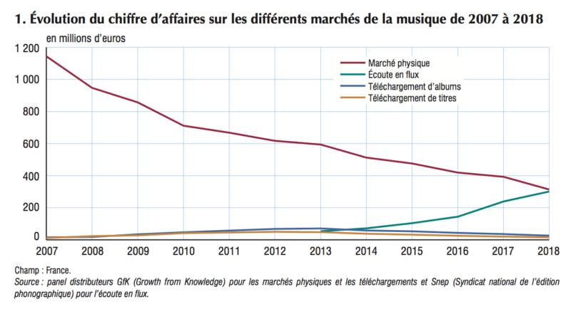 INSEE 1. marchés de la musique de 2007 à 2018
