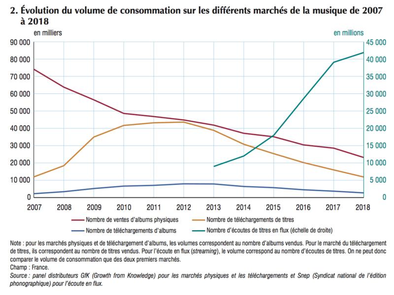 INSEE 2. marchés de la musique de 2007 à 2018