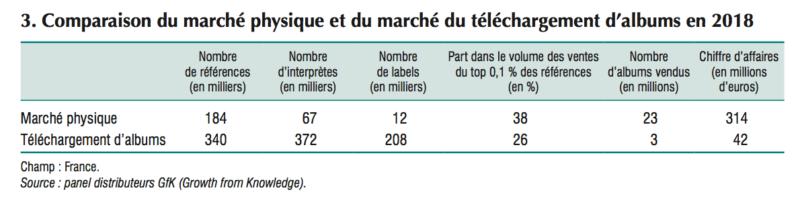 INSEE 3. musique marché physique et marché du téléchargement d'albums en 2018