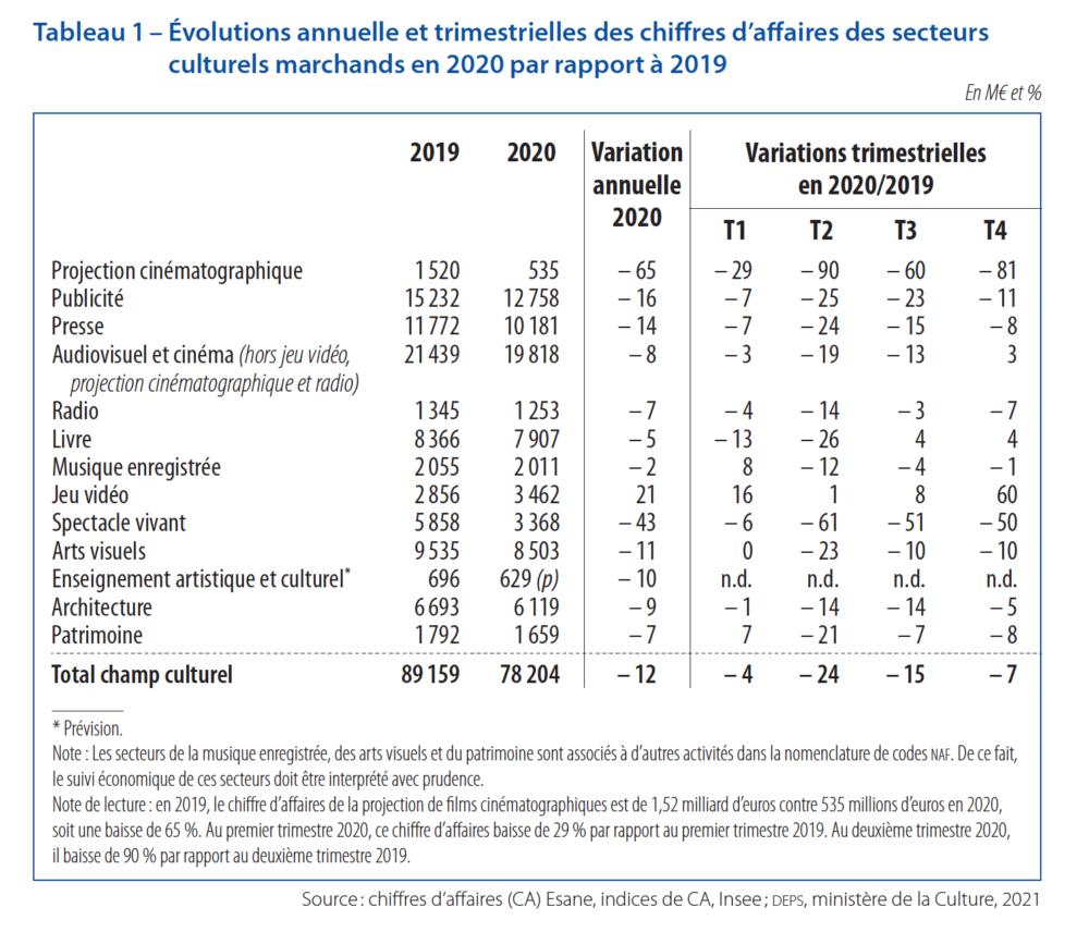 Chiffres d'affaires des secteurs culturels marchands 2020-2019