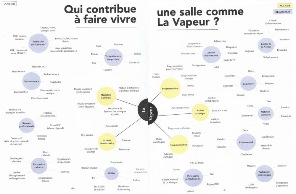 Exemple des parties prenantes de La Vapeur, SMAC de Dijon
