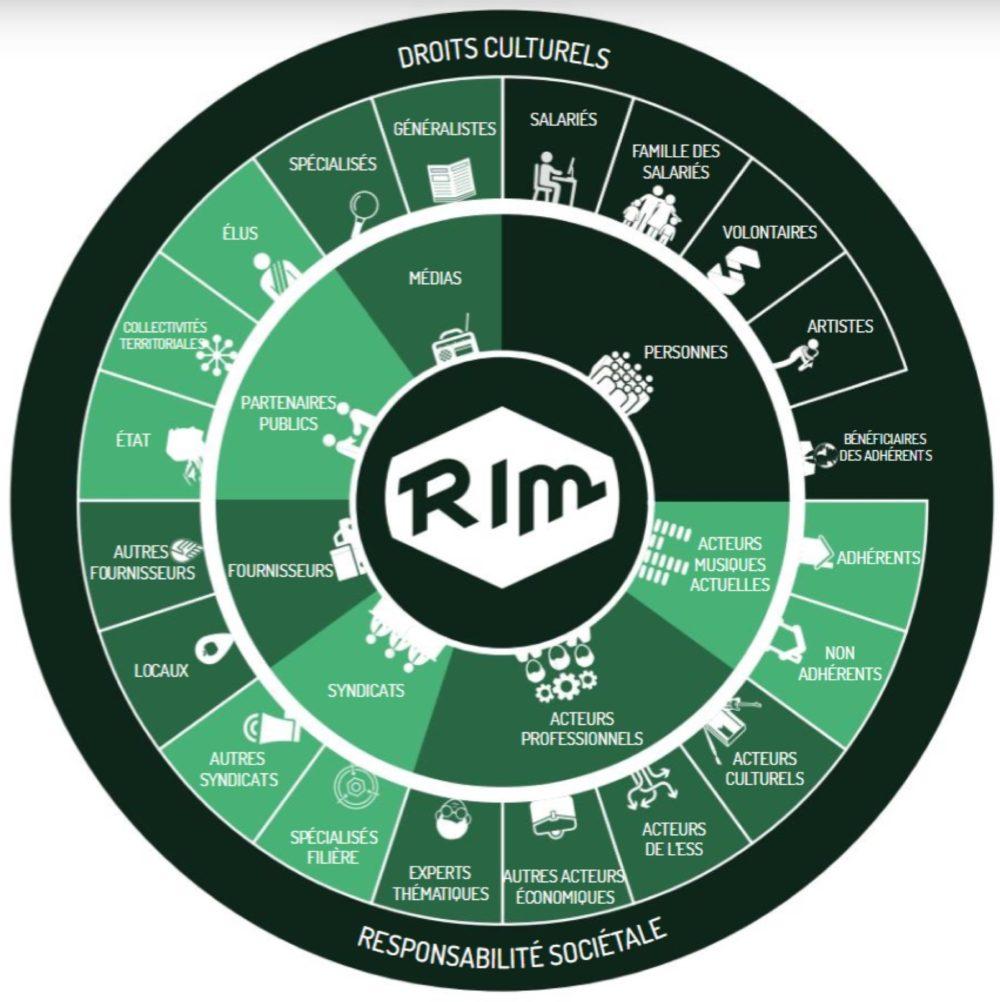 Exemple des parties prenantes du RIM, le Réseau des indépendants de la musique